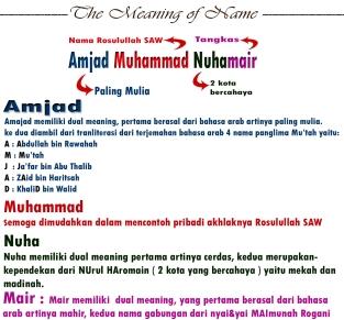 kronologi nama amjad